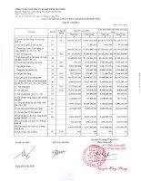 Báo cáo KQKD hợp nhất quý 4 năm 2011 - Công ty Cổ phần Đầu tư và Xây dựng Bưu điện