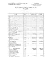 Báo cáo tài chính công ty mẹ quý 1 năm 2016 - CTCP Thiết kế - Xây dựng - Thương mại Phúc Thịnh