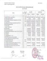 Báo cáo KQKD hợp nhất quý 1 năm 2011 - Công ty Cổ phần Vận tải Xăng dầu VIPCO