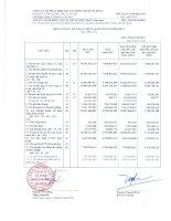 Báo cáo KQKD hợp nhất quý 1 năm 2012 - Công ty Cổ phần Công nghiệp Khoáng sản Bình Thuận