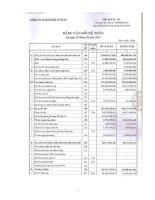 Báo cáo tài chính quý 3 năm 2012 - Công ty Cổ phần Kim khí Thành phố Hồ Chí Minh