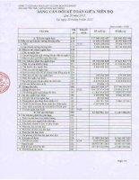 Báo cáo tài chính quý 3 năm 2015 - Công ty Cổ phần Sản xuất và Kinh doanh Kim khí