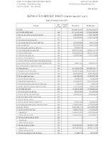 Báo cáo tài chính quý 3 năm 2011 - Công ty cổ phần Kim khí miền Trung
