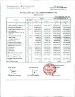 Báo cáo tài chính công ty mẹ quý 3 năm 2011 - Công ty Cổ phần Đầu tư và Dịch vụ Khánh Hội