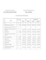Báo cáo tài chính quý 1 năm 2011 - Công ty cổ phần Than Núi Béo – Vinacomin