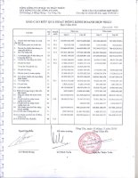 Báo cáo KQKD hợp nhất quý 3 năm 2011 - Tổng Công ty Cổ phần Đầu tư Phát triển Xây dựng