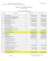 Báo cáo tài chính quý 3 năm 2009 - Công ty Cổ phần Sách Giáo dục tại Tp.Hà Nội
