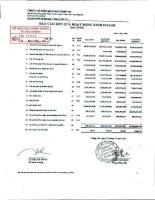 Báo cáo KQKD quý 3 năm 2011 - Công ty Cổ phần Gạch men Chang Yih