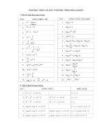 bài tập pt, bất pt mũ logarit
