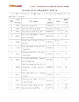 Danh sách các trường đại học tuyển sinh khối C tại Hà Nội