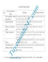 Bảng hệ thống kiến thức Ngữ Văn dành cho THCS