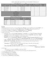 Ôn thi thực hành Excel 2010