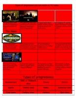 65952 types of current  popular  tv programmes