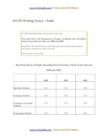 ielts writing task 1 sample table