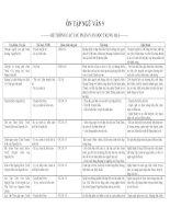 Hệ thống kiến thức ngữ văn 9  ôn tuyển sinh 10