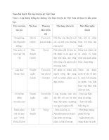Soạn bài lớp 8: Ôn tập truyện ký Việt Nam