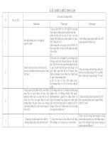 Câu hỏi ma trận đề kiểm tra học kì II sinh học 10