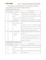 Giải bài tập trang 70 SGK Sinh học lớp 11: Tiêu hóa ở động vật (tiếp theo)