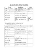 Tổng hợp sự kiện LSTG lớp 12 mới   lịch sử 12   đinh văn long