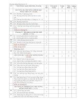 Ma trận đề học kì II – lớp 8.1