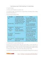 Giải bài tập trang 73 SGK Sinh lớp 8: Vệ sinh hô hấp