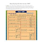 Bảng tổng hợp kiến thức toán học trung học phổ thông