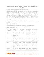 Giải bài tập trang 146 SGK Sinh lớp 7: Đa dạng và đặc điểm chung của lớp Chim
