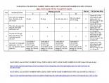 CÂU hỏi TRẮC NGHIỆM CHUYÊN NGÀNH THĂNG HẠNG CHỨC DANH NGHỀ NGHIỆP GIÁO VIÊN TIỂU học hạng III lên HẠNG II NĂM 2018