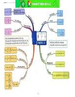 Tổng hợp sơ đồ tư duy Vật lý THPT